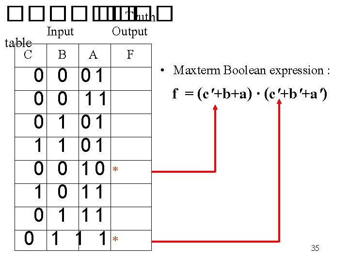 ���� �� Truth Input Output table C B A F 0 0 0 1