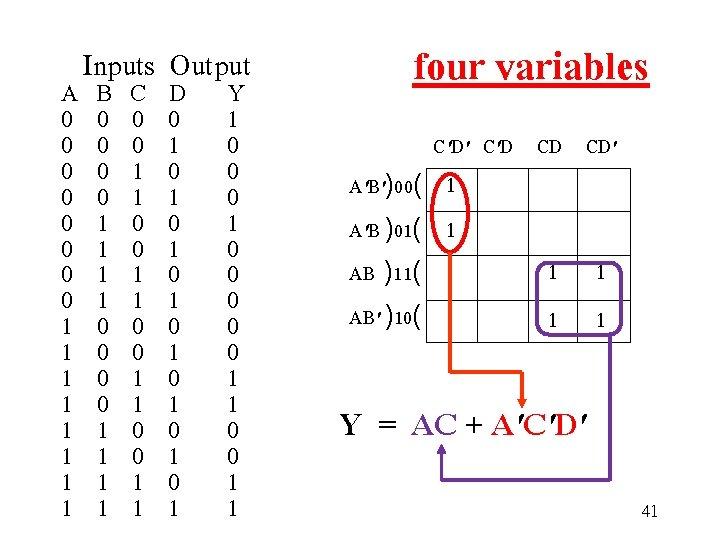 Inputs Output A B C D Y 0 0 1 0 0 0
