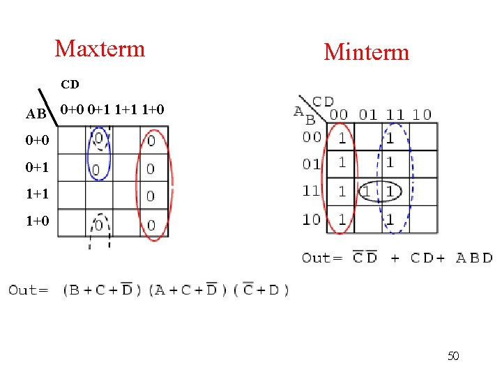 Maxterm CD Minterm AB 0+0 0+1 1+1 1+0 50