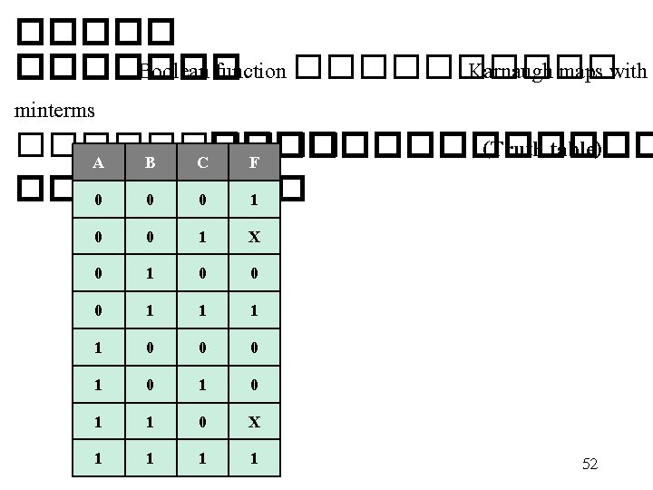 ������� Boolean function ����� Karnaugh maps with minterms ����� (Truth table) A B C�������