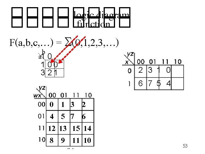 ���� logic diagram ���� function F(a, b, c, …) = S(0, 1, 2, 3,