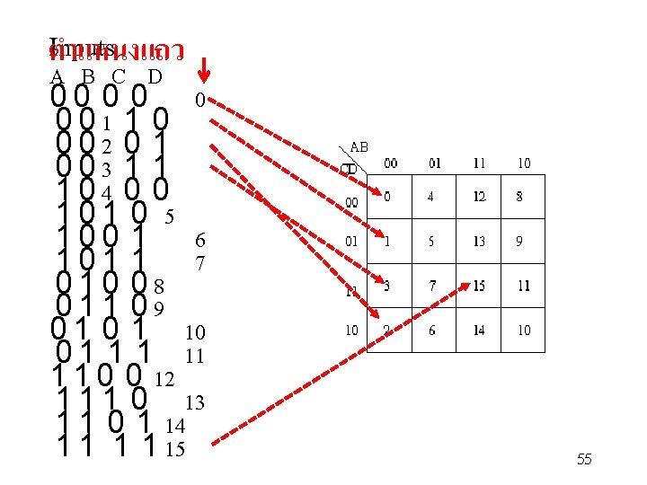Inputs ตำแหนงแถว A B C D 0 0 0 1 1 0 0 0