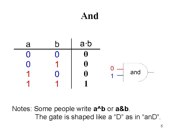 And 0 0 0 1 Notes: Some people write a^b or a&b. The gate