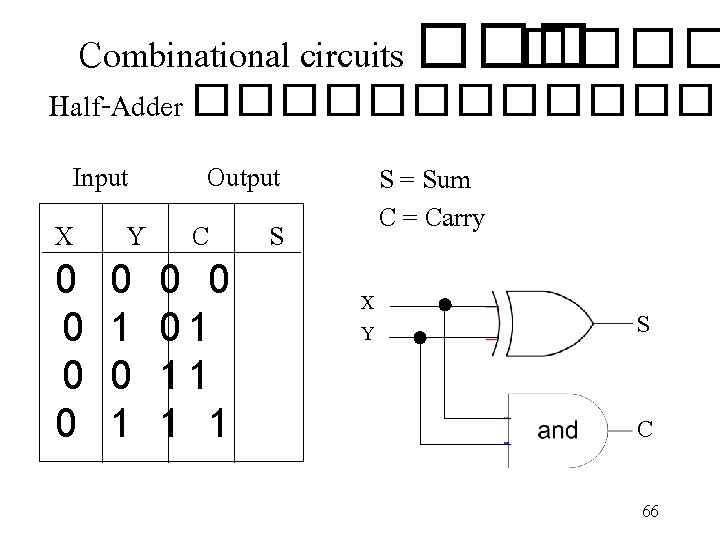 Combinational circuits ���� Half-Adder ������� Input Output X Y C S 0 0 0