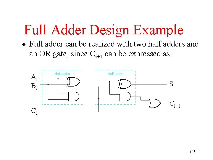 Full Adder Design Example ¨ Full adder can be realized with two half adders