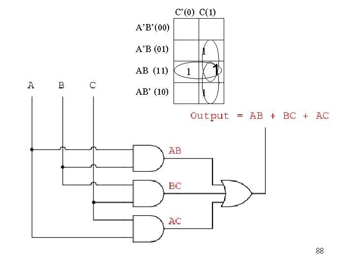 C'(0) C(1) A'B'(00) A'B (01) 1 1 1 AB' (10) 1 AB (11) 88