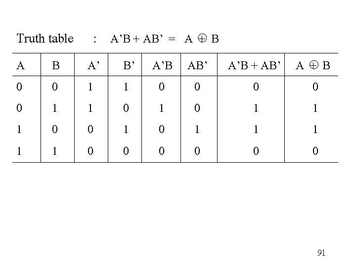 Truth table : A'B + AB' = A + B A 0 0 1