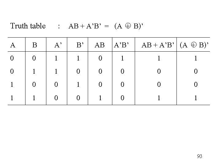 Truth table : AB + A'B' = (A + B)' A 0 0 1