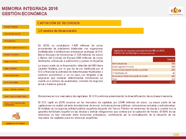 MEMORIA INTEGRADA 2016 GESTIÓN ECONÓMICA CAPTACIÓN DE RECURSOS Carta del Presidente q Fuentes de