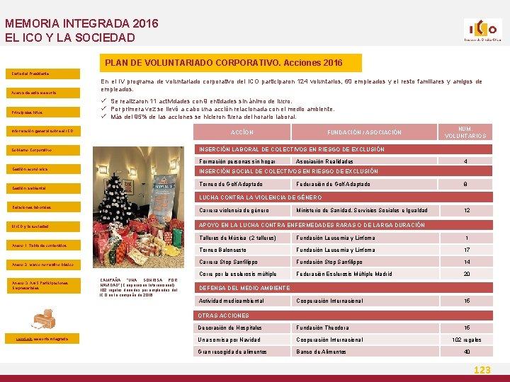 MEMORIA INTEGRADA 2016 EL ICO Y LA SOCIEDAD PLAN DE VOLUNTARIADO CORPORATIVO. Acciones 2016