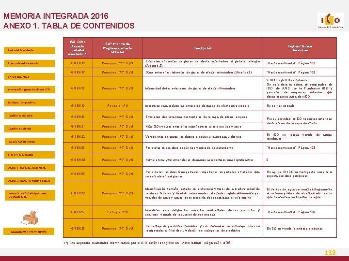 MEMORIA INTEGRADA 2016 ANEXO 1. TABLA DE CONTENIDOS Carta del Presidente Acerca de esta