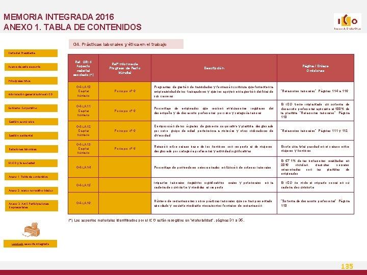 MEMORIA INTEGRADA 2016 ANEXO 1. TABLA DE CONTENIDOS G 4. Prácticas laborales y ética