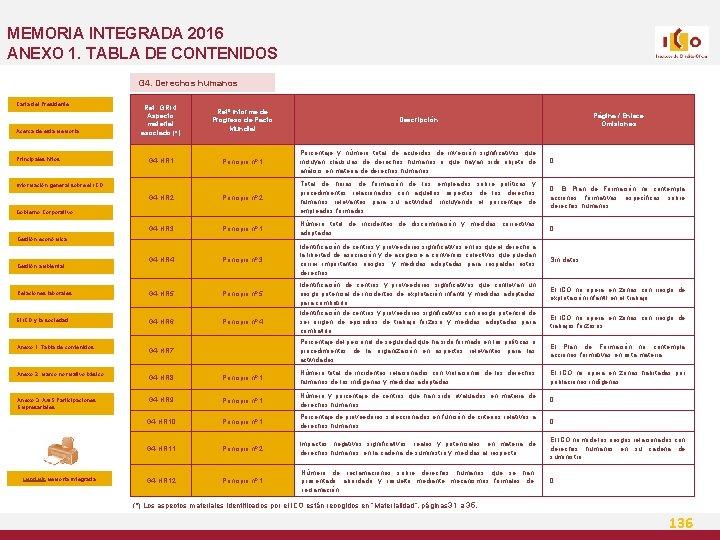 MEMORIA INTEGRADA 2016 ANEXO 1. TABLA DE CONTENIDOS G 4. Derechos humanos Carta del