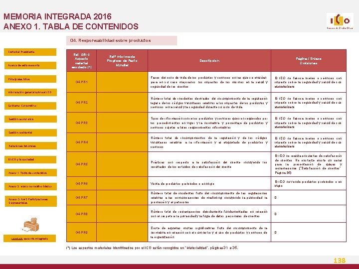 MEMORIA INTEGRADA 2016 ANEXO 1. TABLA DE CONTENIDOS G 4. Responsabilidad sobre productos Carta