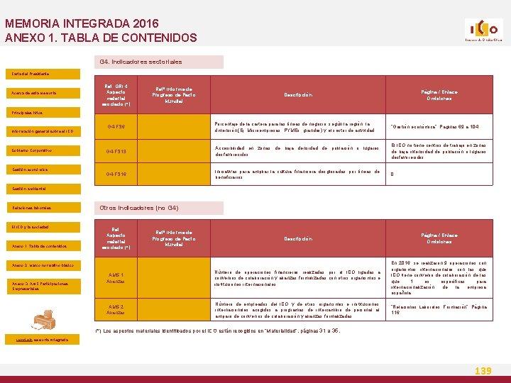 MEMORIA INTEGRADA 2016 ANEXO 1. TABLA DE CONTENIDOS G 4. Indicadores sectoriales Carta del