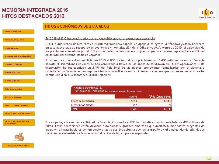 MEMORIA INTEGRADA 2016 HITOS DESTACADOS 2016 HITOS ECONÓMICOS DESTACADOS Carta del Presidente Acerca de