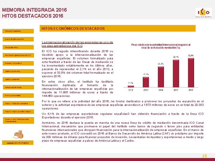 MEMORIA INTEGRADA 2016 HITOS DESTACADOS 2016 Carta del Presidente HITOS ECONÓMICOS DESTACADOS Acerca de