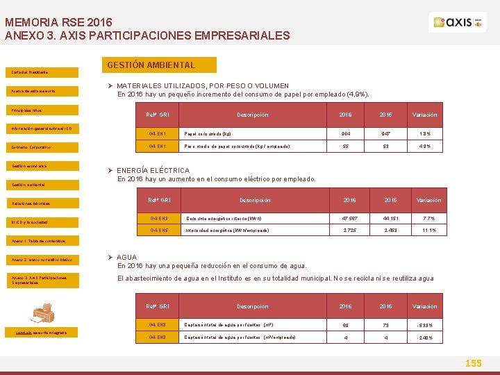 MEMORIA RSE 2016 ANEXO 3. AXIS PARTICIPACIONES EMPRESARIALES GESTIÓN AMBIENTAL Carta del Presidente Acerca