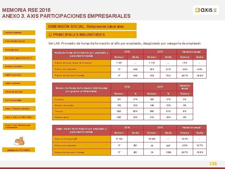 MEMORIA RSE 2016 ANEXO 3. AXIS PARTICIPACIONES EMPRESARIALES DIMENSIÓN SOCIAL. Relaciones laborales Carta del