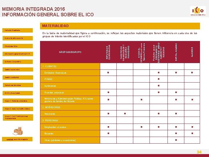 MEMORIA INTEGRADA 2016 INFORMACIÓN GENERAL SOBRE EL ICO MATERIALIDAD Carta del Presidente Productos para