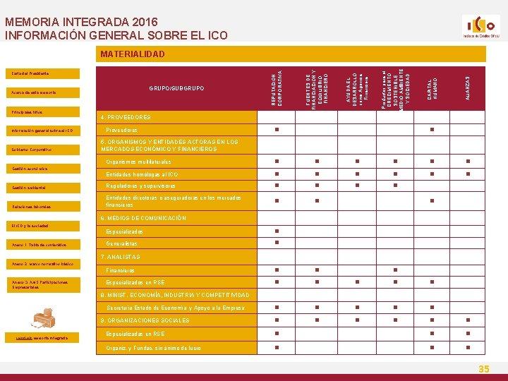 MEMORIA INTEGRADA 2016 INFORMACIÓN GENERAL SOBRE EL ICO Información general sobre el ICO Gobierno