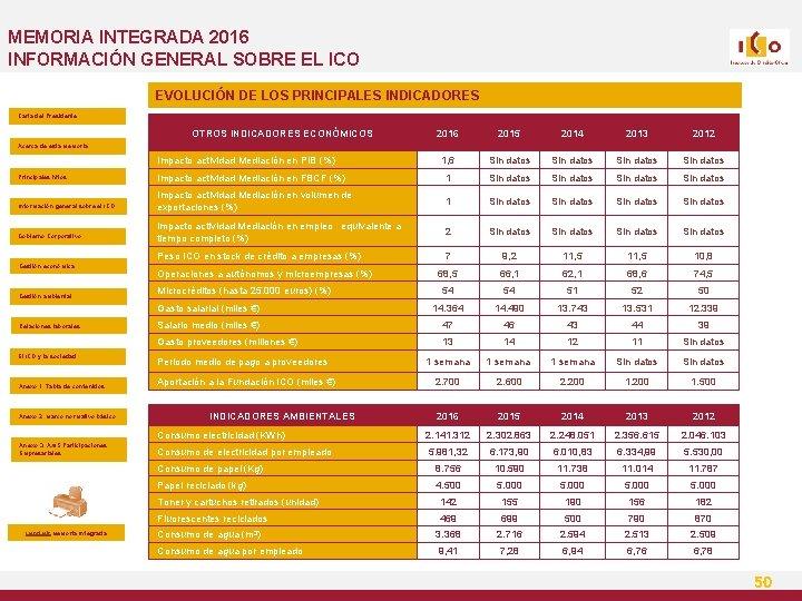 MEMORIA INTEGRADA 2016 INFORMACIÓN GENERAL SOBRE EL ICO EVOLUCIÓN DE LOS PRINCIPALES INDICADORES Carta