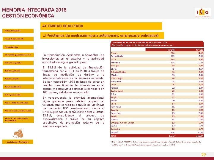 MEMORIA INTEGRADA 2016 GESTIÓN ECONÓMICA ACTIVIDAD REALIZADA Carta del Presidente q Préstamos de mediación