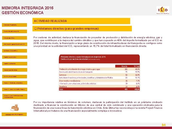 MEMORIA INTEGRADA 2016 GESTIÓN ECONÓMICA ACTIVIDAD REALIZADA Carta del Presidente q Préstamos directos (para