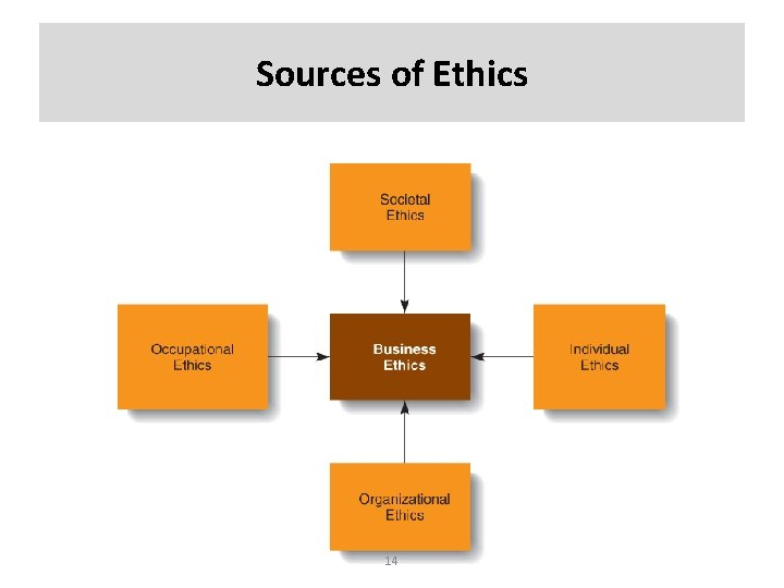 Sources of Ethics 14