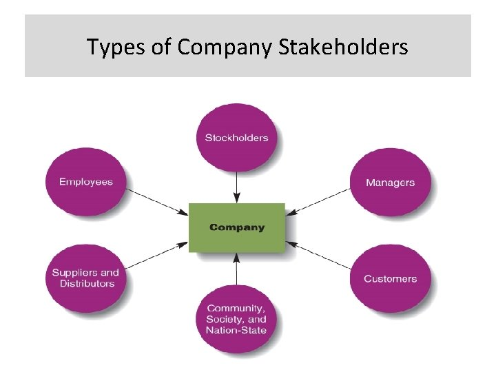 Types of Company Stakeholders 8