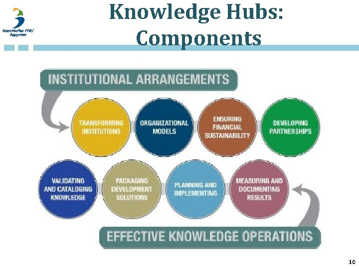 Knowledge Hubs: Components 10