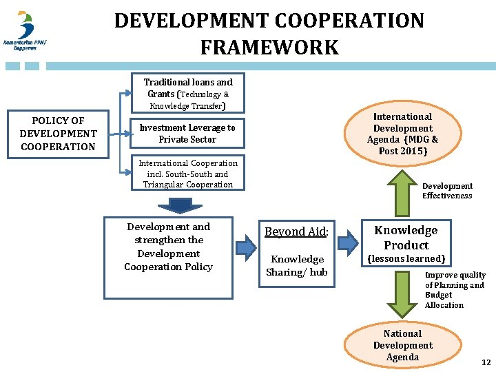 DEVELOPMENT COOPERATION FRAMEWORK Traditional loans and Grants (Technology & Knowledge Transfer) POLICY OF DEVELOPMENT
