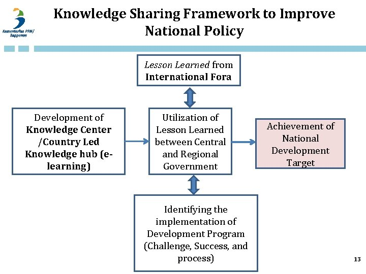 Knowledge Sharing Framework to Improve National Policy Lesson Learned from International Fora Development of