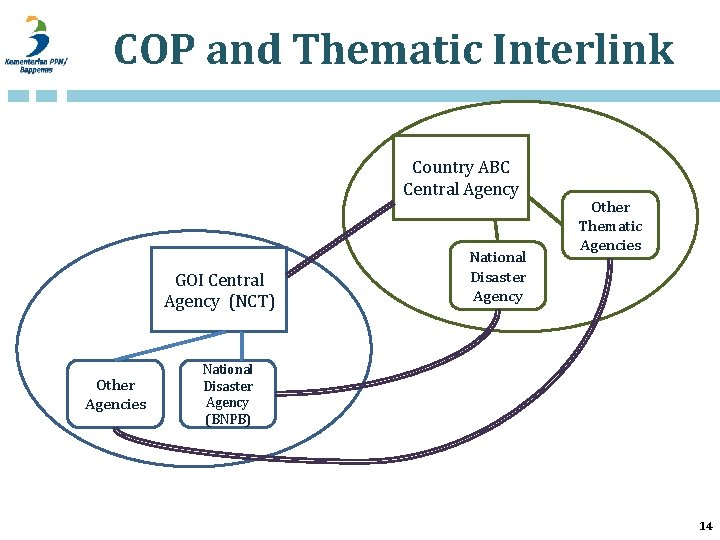 COP and Thematic Interlink Country ABC Central Agency GOI Central Agency (NCT) Other Agencies