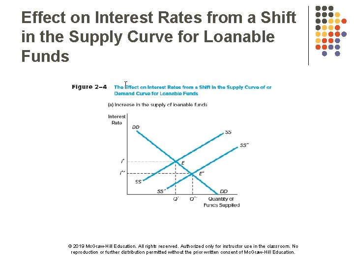 Effect on Interest Rates from a Shift in the Supply Curve for Loanable Funds