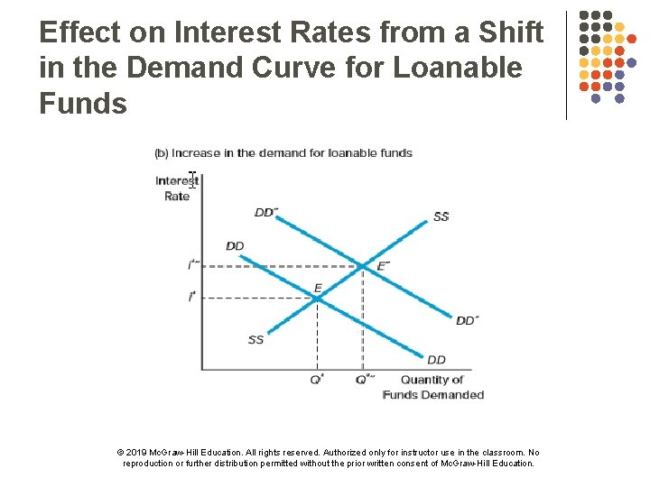 Effect on Interest Rates from a Shift in the Demand Curve for Loanable Funds