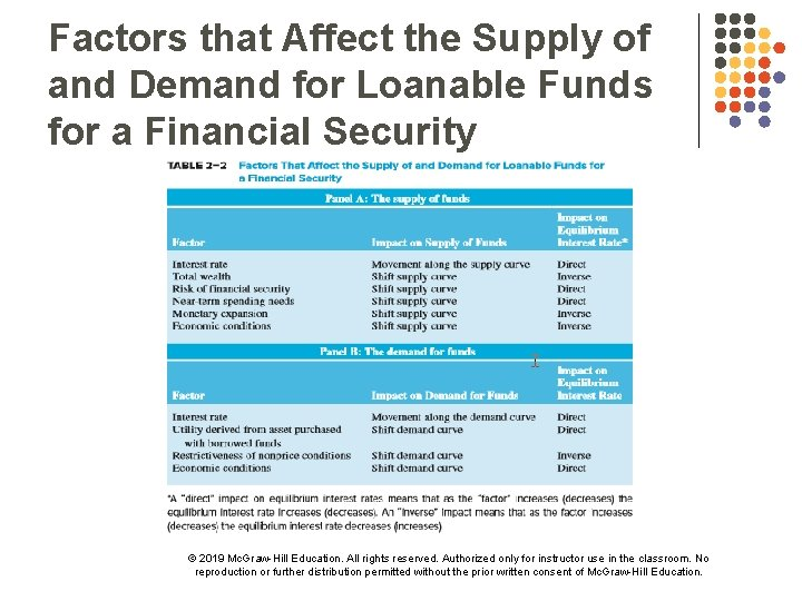 Factors that Affect the Supply of and Demand for Loanable Funds for a Financial
