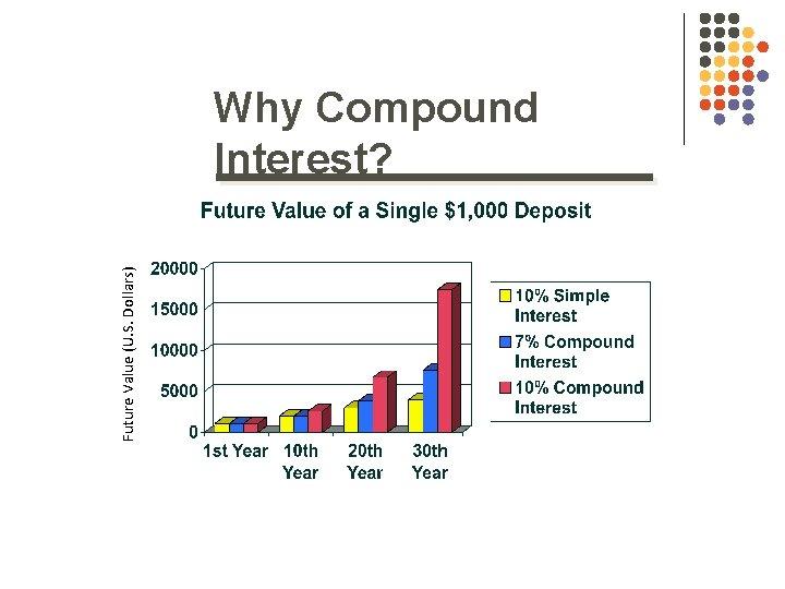 Future Value (U. S. Dollars) Why Compound Interest?