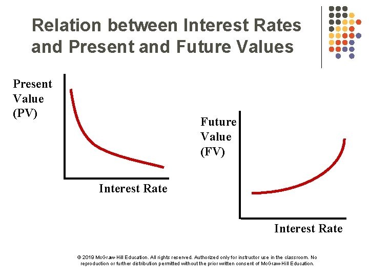 Relation between Interest Rates and Present and Future Values Present Value (PV) Future Value