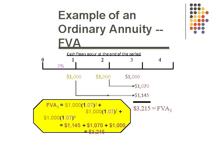Example of an Ordinary Annuity -FVA Cash flows occur at the end of the