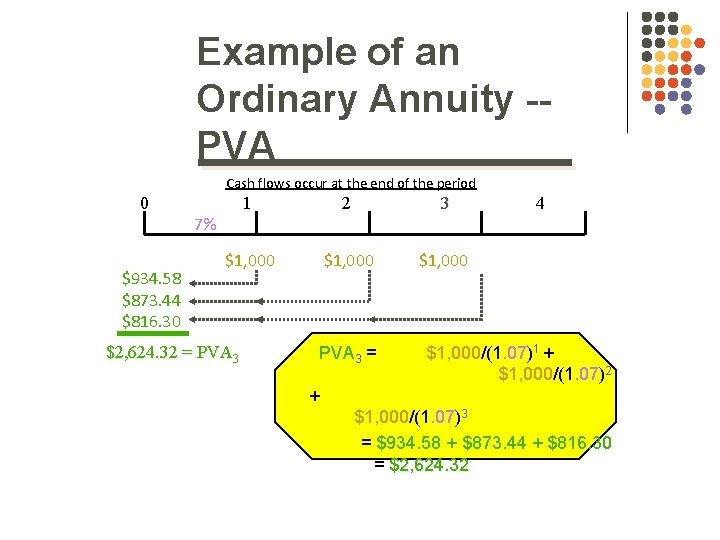Example of an Ordinary Annuity -PVA Cash flows occur at the end of the