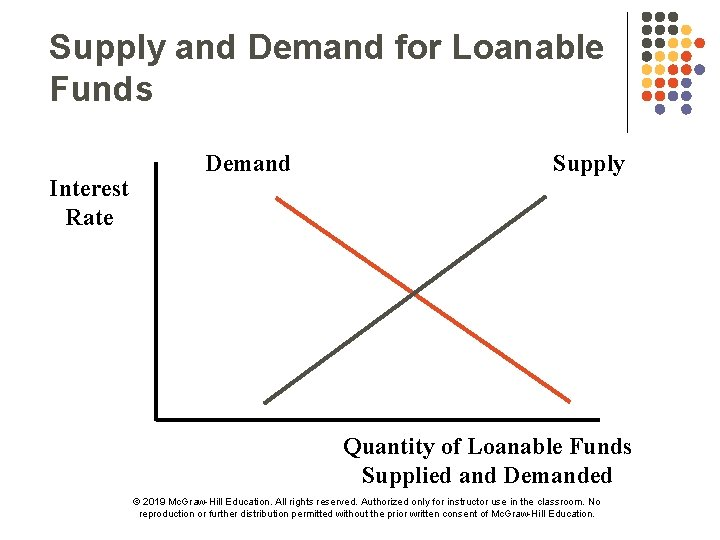 Supply and Demand for Loanable Funds Interest Rate Demand Supply Quantity of Loanable Funds