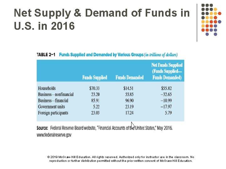 Net Supply & Demand of Funds in U. S. in 2016 © 2019 Mc.