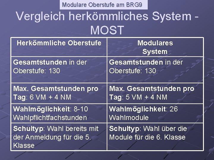 Modulare Oberstufe am BRG 9 Vergleich herkömmliches System MOST Herkömmliche Oberstufe Modulares System Gesamtstunden