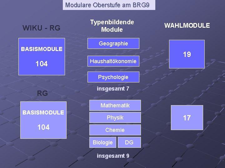 Modulare Oberstufe am BRG 9 WIKU - RG BASISMODULE 104 Typenbildende Module WAHLMODULE Geographie