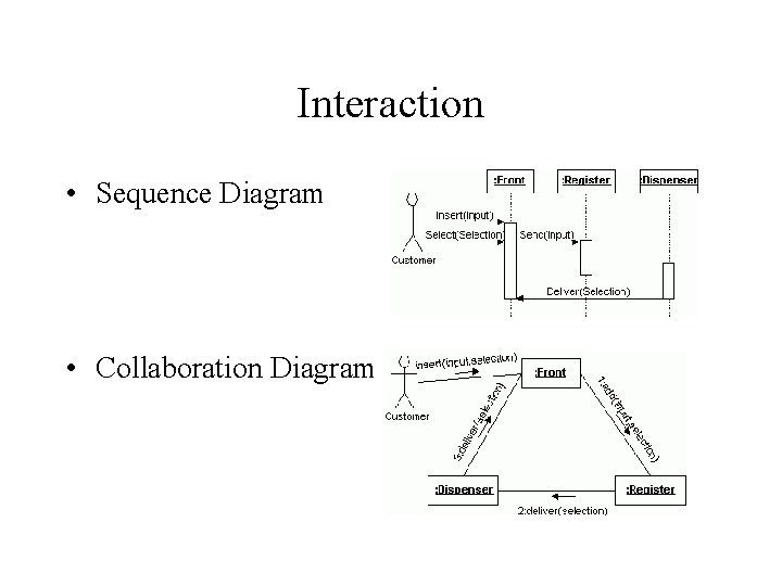 Interaction • Sequence Diagram • Collaboration Diagram