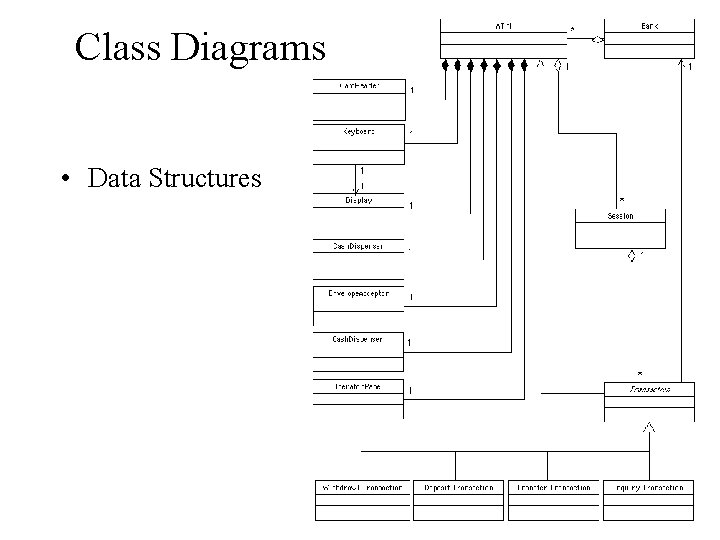 Class Diagrams • Data Structures