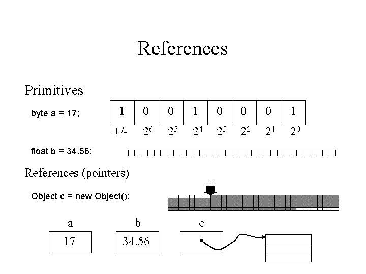 References Primitives byte a = 17; 1 0 0 0 1 +/- 26 25
