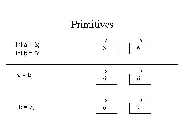 Primitives int a = 3; int b = 6; a = b; b =