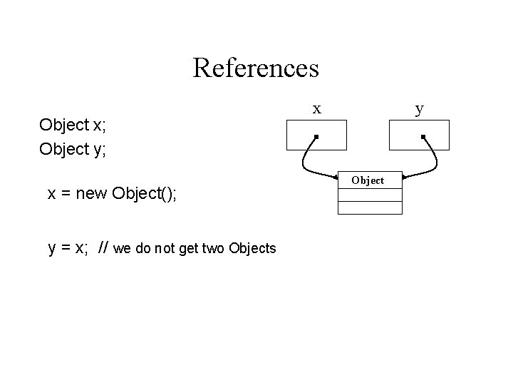 References Object x; Object y; x = new Object(); y = x; // we
